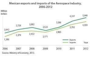 130816_mexico_aerospace_industry_data