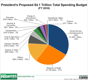 2016-budget-chart-total-spending2