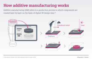 how-additive-manufacturing-works.story